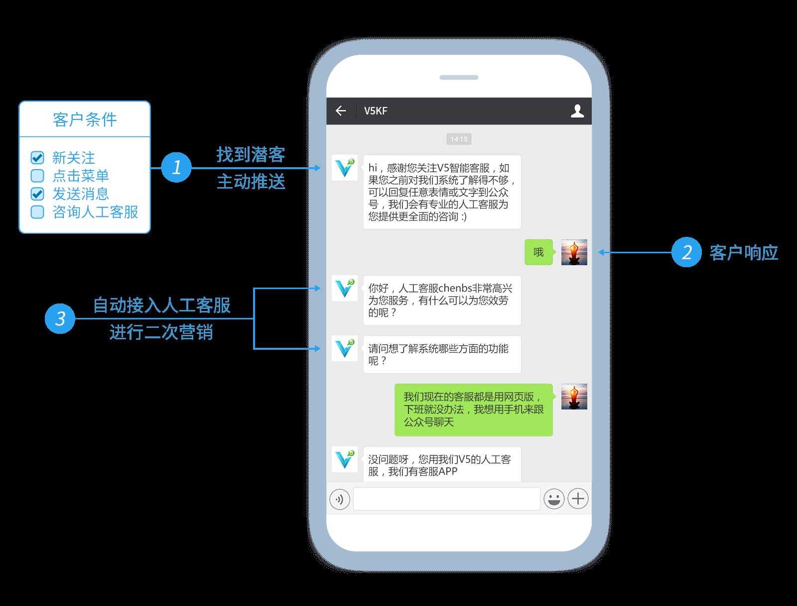 微信潛在客戶推送